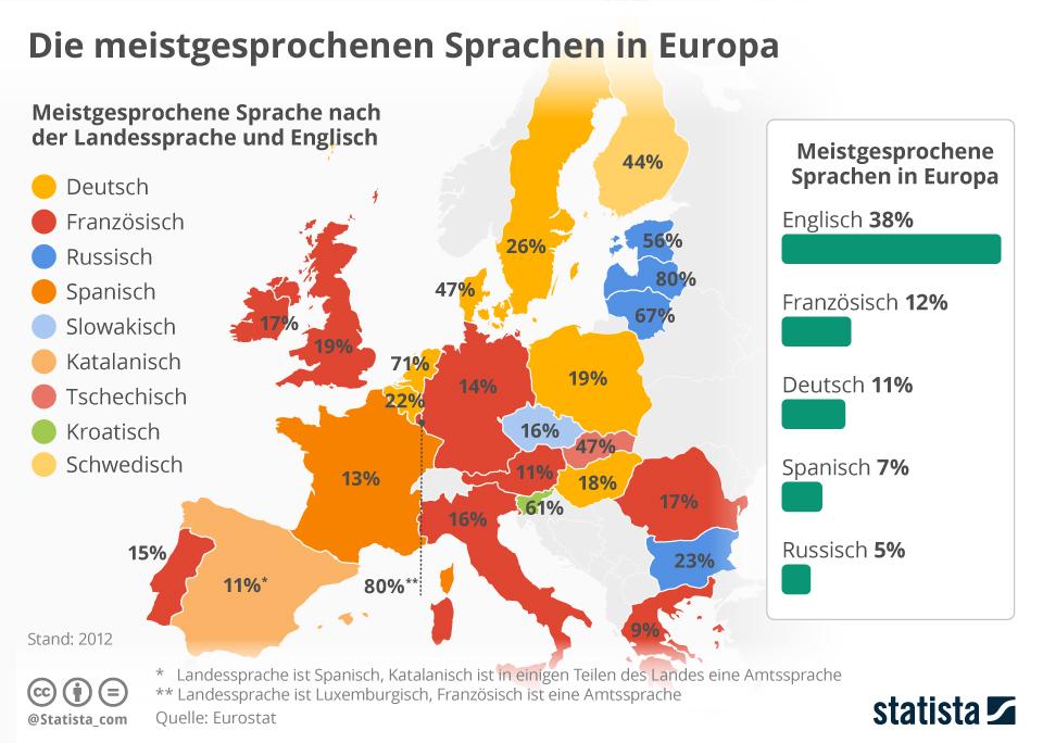 Dlaczego warto uczyć się niemieckiego statystyki